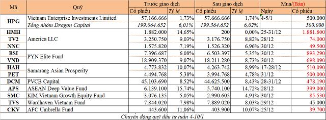 Chuyển động quỹ đầu tư tuần 4-10/1: Loạt quỹ thoái vốn khi cổ phiếu lập đỉnh - Ảnh 1.