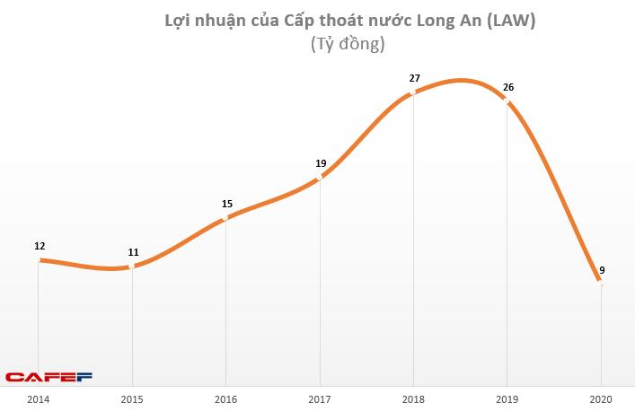 Cấp thoát nước Long An (LAW): Quý 4 báo lỗ 5,5 tỷ đồng do giá vốn tăng cao - Ảnh 1.