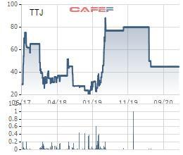 Kem Thủy Tạ (TTJ) rời sàn chứng khoán từ ngày 19/1 - Ảnh 1.