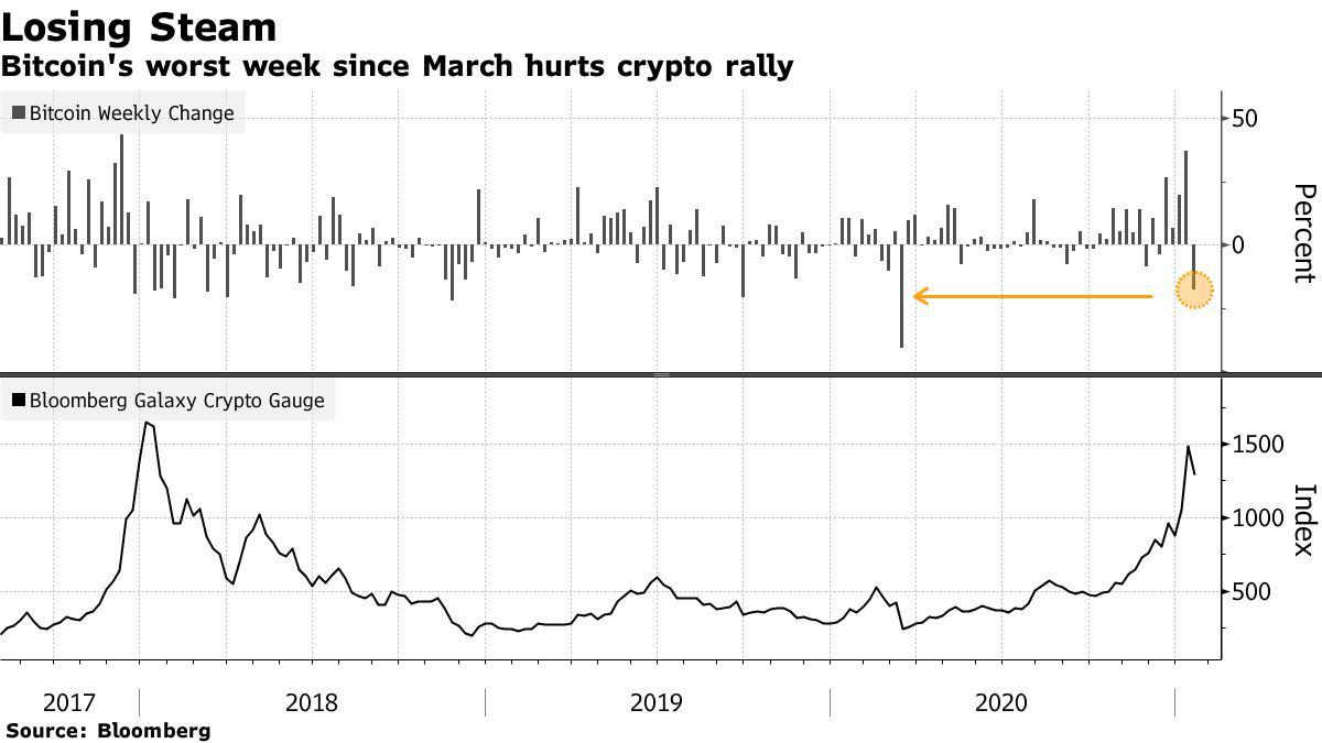 Bitcoin vừa trải qua tuần tồi tệ nhất trong gần 1 năm qua, giá trị tiếp tục bị hoài nghi - Ảnh 1.