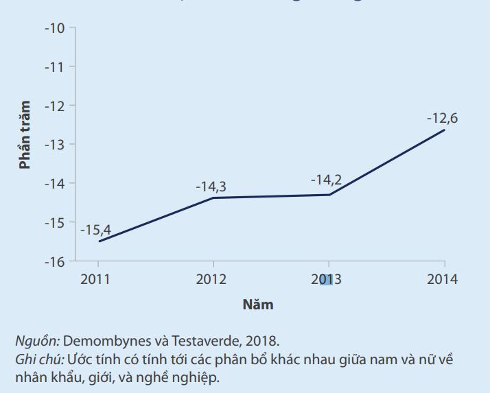 Ngân hàng Thế giới: Bất bình đẳng giới thị trường lao động Việt Nam là ở chất lượng việc làm - Ảnh 2.