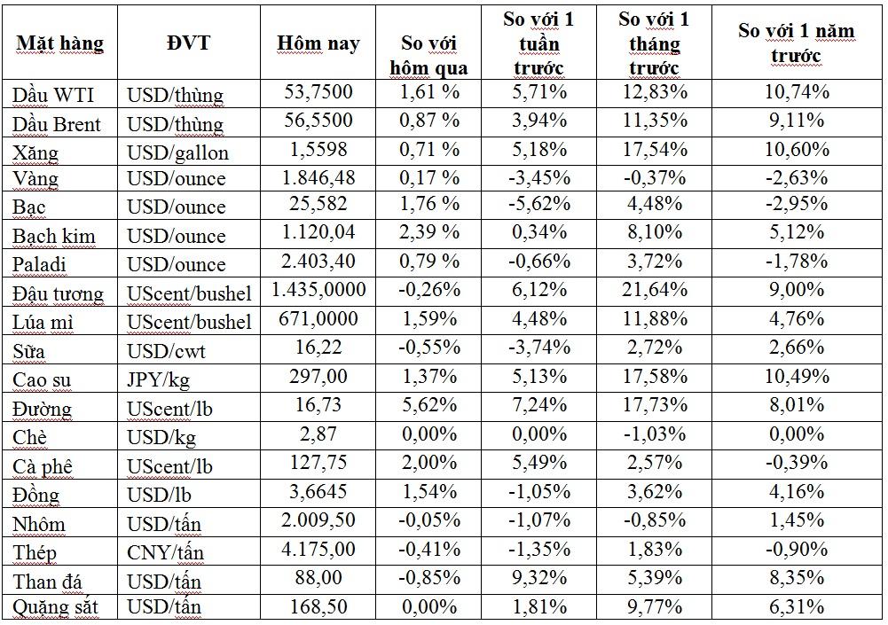 Thị trường ngày 15/1: Giá dầu, vàng tăng trở lại, đồng cao nhất 8 năm, đường cao nhất hơn 3,5 năm - Ảnh 1.