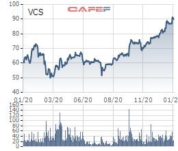 Vicostone (VCS) chốt danh sách cổ đông dùng 4,8 triệu cổ phiếu quỹ chia thưởng - Ảnh 2.