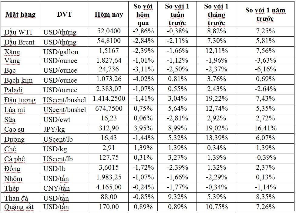 Thị trường ngày 16/1: Giá dầu giảm 2%, than, cao su và sắt thép tiếp tục tăng giá - Ảnh 1.