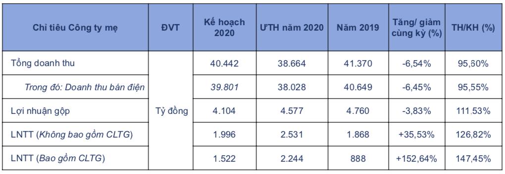 EVNGenco 3 (PGV): Lãi trước thuế công ty mẹ năm 2020 ước tăng 153% lên 2.244 tỷ đồng - Ảnh 1.