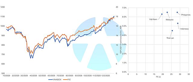 VN-Index năm 2021 dưới góc nhìn các công ty chứng khoán - Ảnh 1.