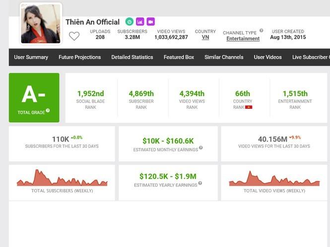 Kinh doanh online, một cá nhân ở Hà Nội nộp thuế 23 tỷ đồng