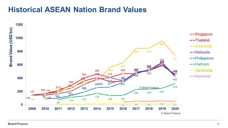 CEO Brand Finance châu Á – Thái Bình Dương: Sự tăng trưởng giá trị thương hiệu Việt Nam phần lớn đến từ yếu tố kinh tế - Ảnh 2.