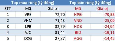 Thị trường giảm sâu, khối ngoại trở lại mua ròng trong phiên 19/1 - Ảnh 1.