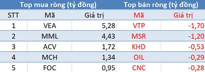 Thị trường giảm sâu, khối ngoại trở lại mua ròng trong phiên 19/1 - Ảnh 3.