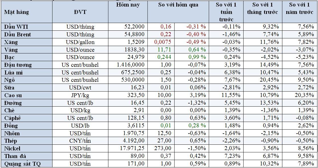 Thị trường ngày 19/1: Giá dầu giảm, vàng tăng, ngô cao nhất 7 năm, quặng sắt lập đỉnh 4 tuần - Ảnh 1.