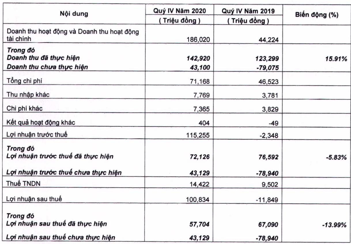 Cổ phiếu MSH hồi phục, chứng khoán FPTS lãi hơn 100 tỷ đồng trong quý 4/2020 - Ảnh 1.