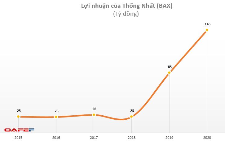 Thống Nhất (BAX): Năm 2020 lãi 146 tỷ đồng, EPS đạt 17.755 đồng - Ảnh 1.