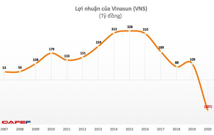 Vốn đã lao đao vì xe công nghệ, taxi Vinasun lỗ 207 tỷ năm 2020 do tác động của đại dịch - Ảnh 2.