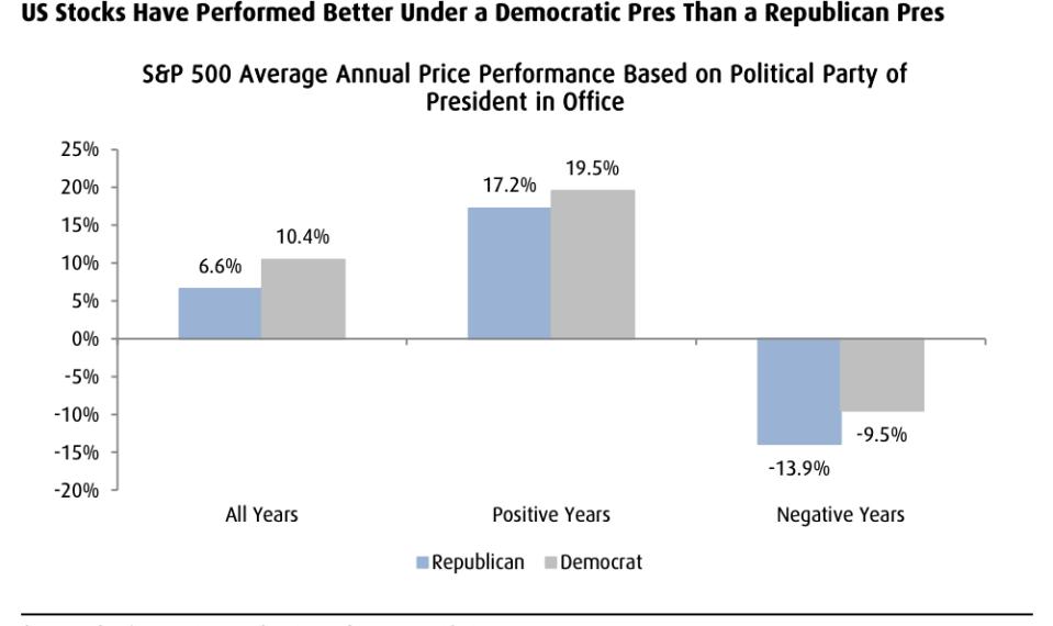 Chứng khoán Mỹ tăng tốt hơn dưới thời Tổng thống Đảng Dân chủ - Ảnh 1.