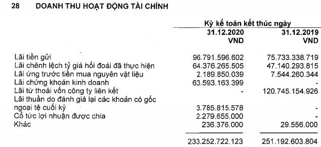 Giá bán và sản lượng giảm, Vĩnh Hoàn (VHC) báo lãi 705 tỷ đồng cả năm 2020, giảm 40% so với cùng kỳ - Ảnh 2.
