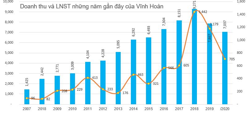 Giá bán và sản lượng giảm, Vĩnh Hoàn (VHC) báo lãi 705 tỷ đồng cả năm 2020, giảm 40% so với cùng kỳ - Ảnh 4.