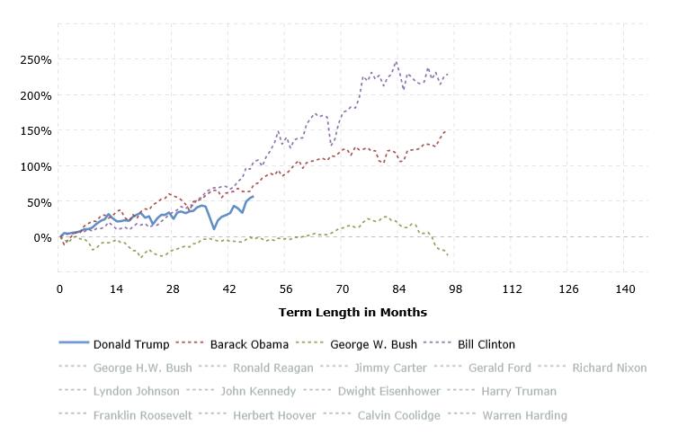 Chứng khoán Mỹ tăng tốt hơn dưới thời Tổng thống Đảng Dân chủ - Ảnh 2.