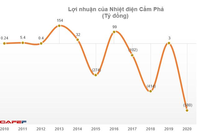 Nhiệt điện Cẩm Phả (NCP): Quý 4 báo lỗ lên tới 464 tỷ đồng - Ảnh 3.