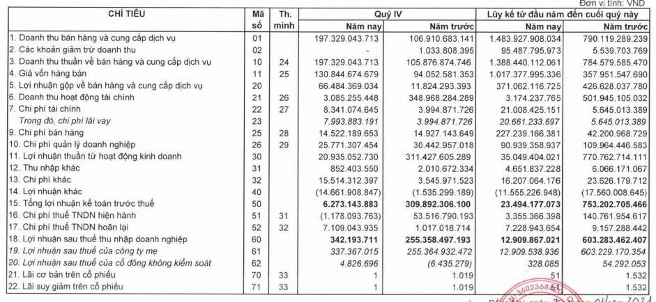 Đầu tư LDG (LDG): Quý 4 lãi vỏn vẹn 342 triệu đồng do hụt nguồn thu tài chính - Ảnh 1.