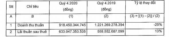 Đầu tư Nam Long (NLG): Quý 4 lãi 633 tỷ đồng tăng 13% nhờ doanh thu tài chính - Ảnh 1.