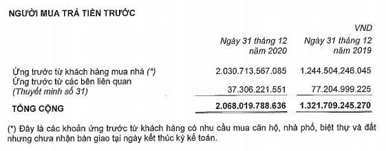 Đầu tư Nam Long (NLG): Quý 4 lãi 633 tỷ đồng tăng 13% nhờ doanh thu tài chính - Ảnh 4.