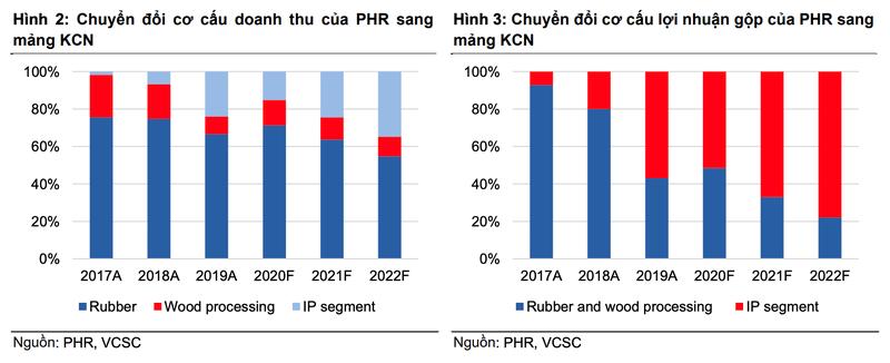 Cao su Phước Hòa (PHR) lãi hợp nhất gần 400 tỷ đồng trong quý 4/2020, chuyển dịch mạnh sang đầu tư BĐS KCN - Ảnh 2.