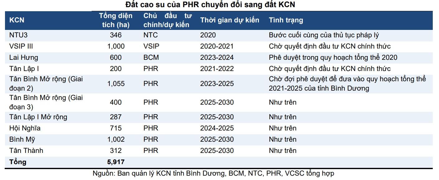 Cao su Phước Hòa (PHR) lãi hợp nhất gần 400 tỷ đồng trong quý 4/2020, chuyển dịch mạnh sang đầu tư BĐS KCN - Ảnh 3.