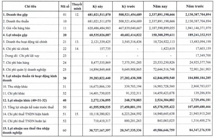 CNG Việt Nam: Quý 4 lãi 31 tỷ đồng tăng 51% so với cùng kỳ - Ảnh 1.