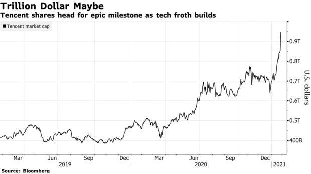 Cổ phiếu Tencent bùng nổ, vốn hóa sắp đạt 1 nghìn tỷ USD, ngồi cùng mâm với Apple, Amazon  - Ảnh 1.