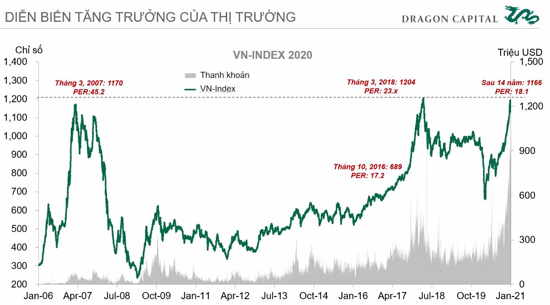 Chuyên gia Dragon Capital: Chứng khoán Việt Nam đang có định giá tốt để đầu tư - Ảnh 3.
