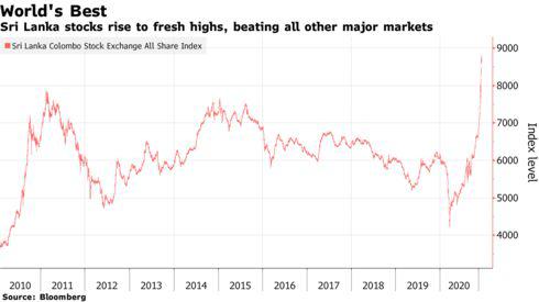 Không phải Mỹ hay Trung Quốc, đây mới là thị trường chứng khoán tốt nhất thế giới - Ảnh 1.