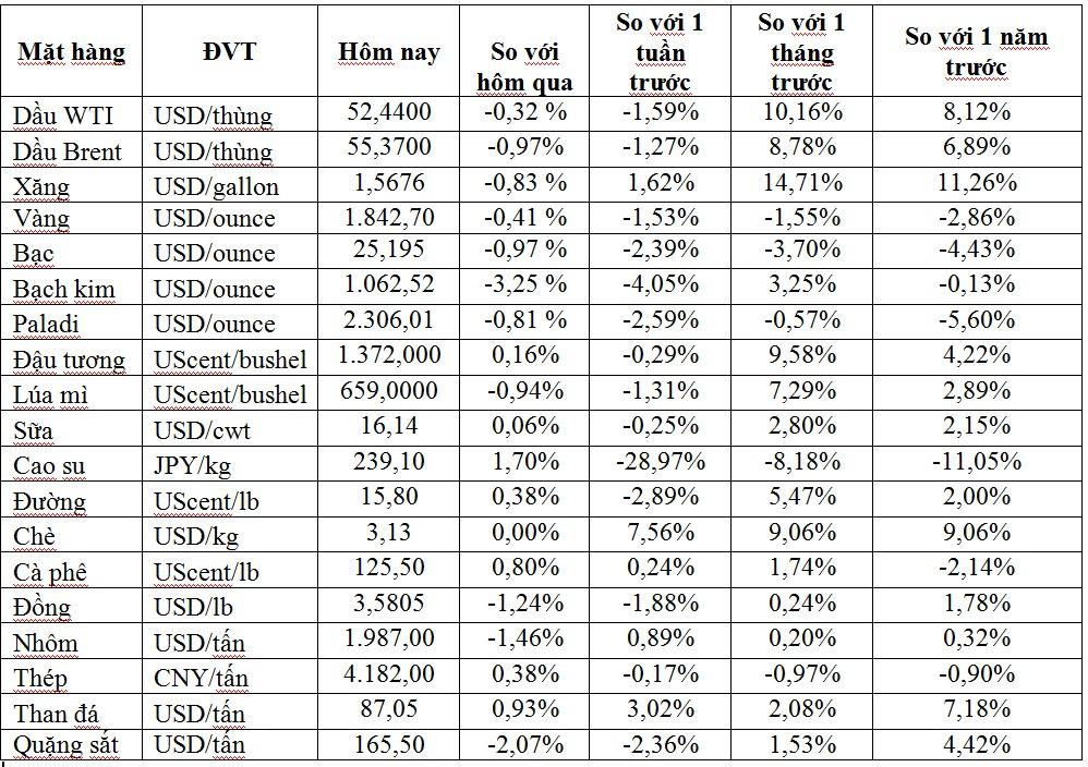 Thị trường ngày 28/1: Giá vàng thấp nhất hơn 1 tuần, kẽm thấp nhất 2 tháng - Ảnh 1.