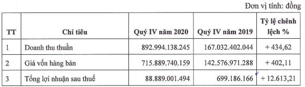 SCI E&C báo lãi quý 4 tăng đột biến, lên đến hơn 88 tỷ đồng - Ảnh 1.