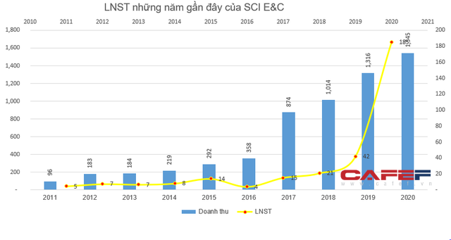 SCI E&C báo lãi quý 4 tăng đột biến, lên đến hơn 88 tỷ đồng - Ảnh 2.