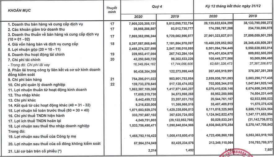 Doanh thu giảm sâu nhưng lãi ròng quý 4 của Sabeco vẫn tăng 45% lên mức kỷ lục mới 1.466 tỷ đồng - Ảnh 1.