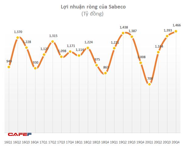 Doanh thu giảm sâu nhưng lãi ròng quý 4 của Sabeco vẫn tăng 45% lên mức kỷ lục mới 1.466 tỷ đồng - Ảnh 2.