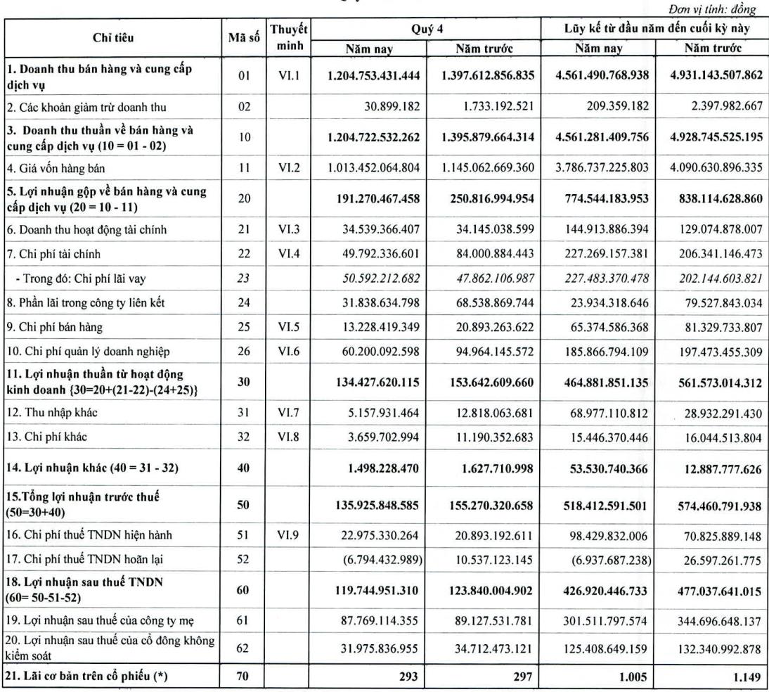 Idico (IDC) lãi ròng 301,5 tỷ đồng trong năm 2020, giảm 13% so với năm trước - Ảnh 1.