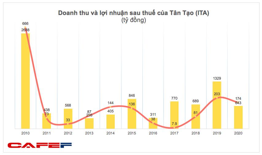 Tân Tạo (ITA): Doanh thu giảm sâu, quý 4 báo lỗ 10 tỷ đồng - Ảnh 1.