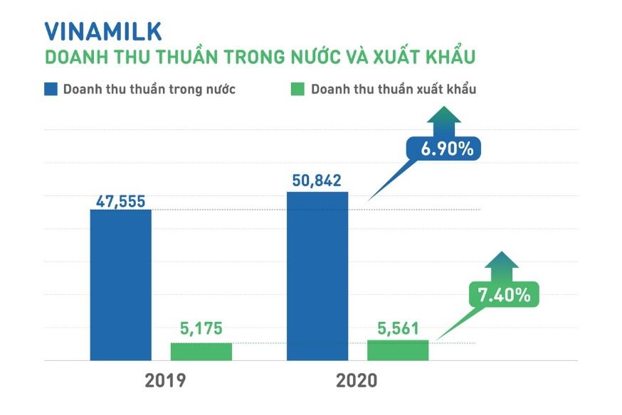Đưa các doanh nghiệp sau M&A tăng trưởng mạnh mẽ, Vinamilk vượt kế hoạch kinh doanh 2020 - Ảnh 2.