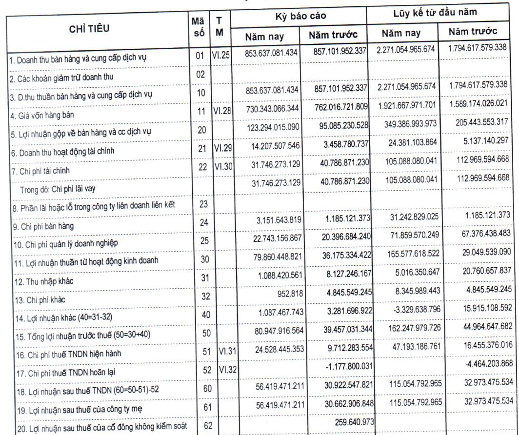 G36 lãi sau thuế 115 tỷ đồng, vượt 66% kế hoạch năm 2020 - Ảnh 1.