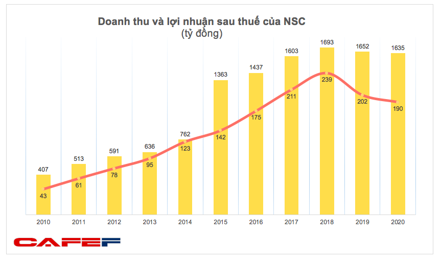 Giống cây trồng Việt Nam (NSC): Năm 2020 lãi 194 tỷ đồng, EPS đạt 10.817 đồng - Ảnh 1.
