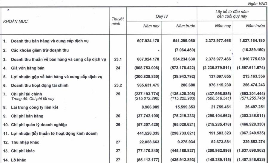 HAGL Agrico (HNG): Quý 4 ghi nhận 945 tỷ doanh thu chuyển nhượng, cả năm 2020 thoát lỗ ngoạn mục với lãi ròng 21 tỷ đồng - Ảnh 1.