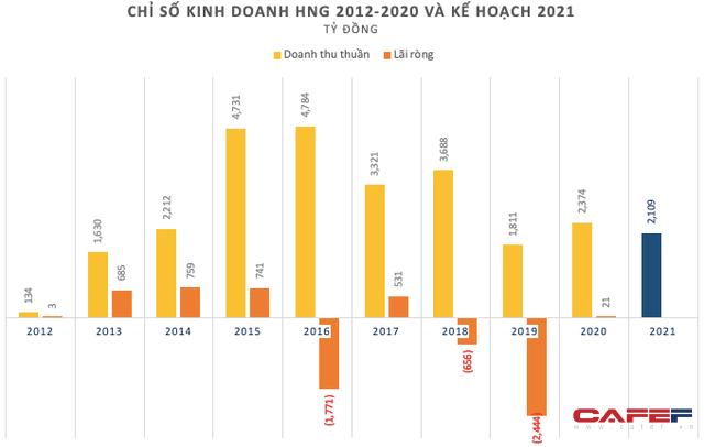 HAGL Agrico (HNG): Quý 4 ghi nhận 945 tỷ doanh thu chuyển nhượng, cả năm 2020 thoát lỗ ngoạn mục với lãi ròng 21 tỷ đồng - Ảnh 3.