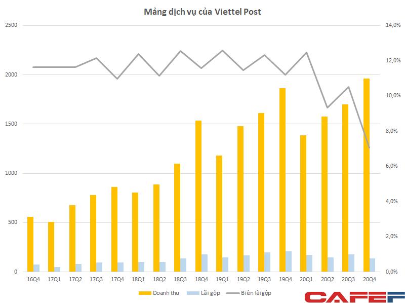 Viettel Post báo lãi quý 4/2020 giảm 32%, biên lợi nhuận dịch vụ chuyển phát sụt giảm mạnh - Ảnh 1.