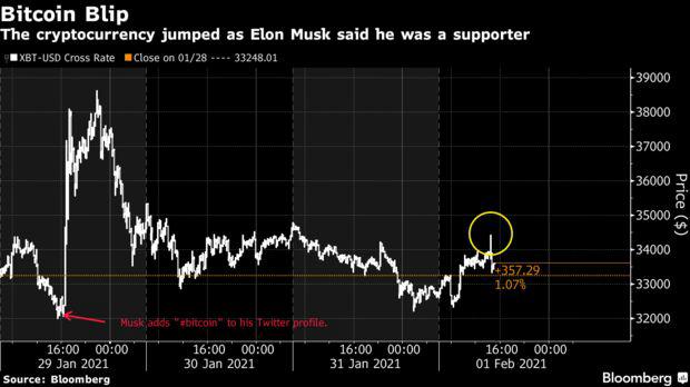 Một lần nữa câu nói của Elon Musk lại khiến giá Bitcoin tăng vọt - Ảnh 1.
