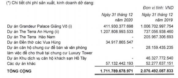 Đầu tư Văn Phú – Invest (VPI): Quý 4 lãi 215 tỷ đồng, giảm 55% so với cùng kỳ 2019 - Ảnh 1.