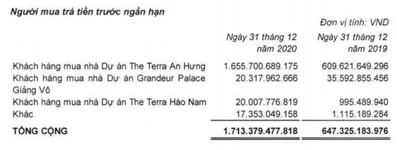 Đầu tư Văn Phú – Invest (VPI): Quý 4 lãi 215 tỷ đồng, giảm 55% so với cùng kỳ 2019 - Ảnh 2.
