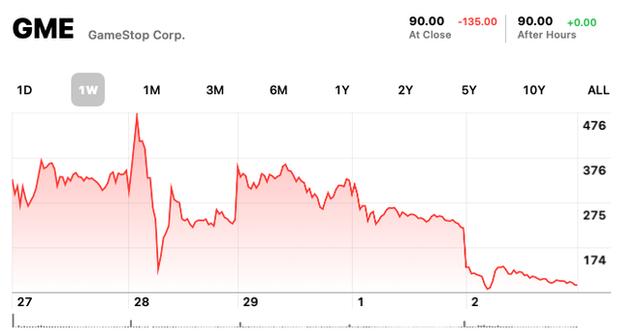 Góc khuất sau quyết định Robinhood hạn chế giao dịch cổ phiếu GameStop  - Ảnh 3.