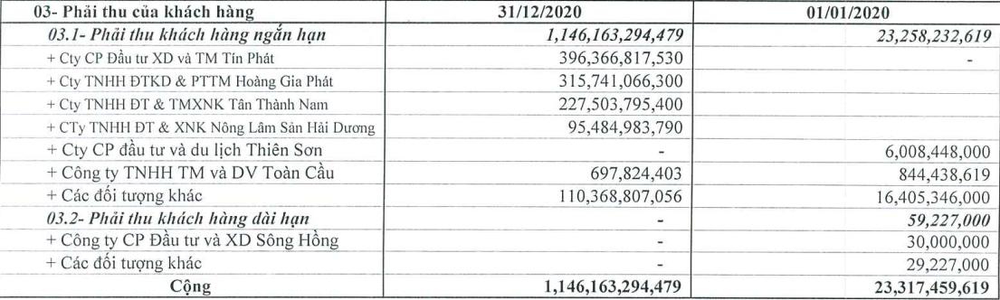 Doanh thu công ty Tràng Thi tăng hơn 2.200 tỷ đồng sau khi về tay Tập đoàn T&T - Ảnh 1.